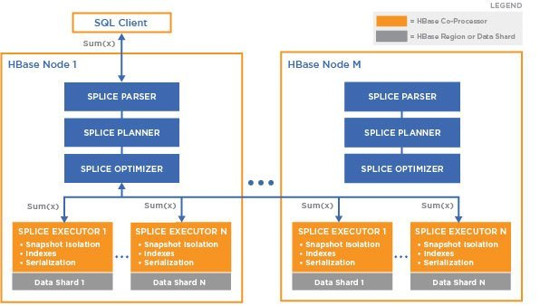 splice-machine-distributed-computing-architecture