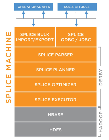splice-machine-solution-stack