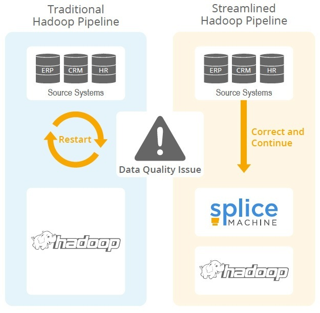 ETL on Hadoop
