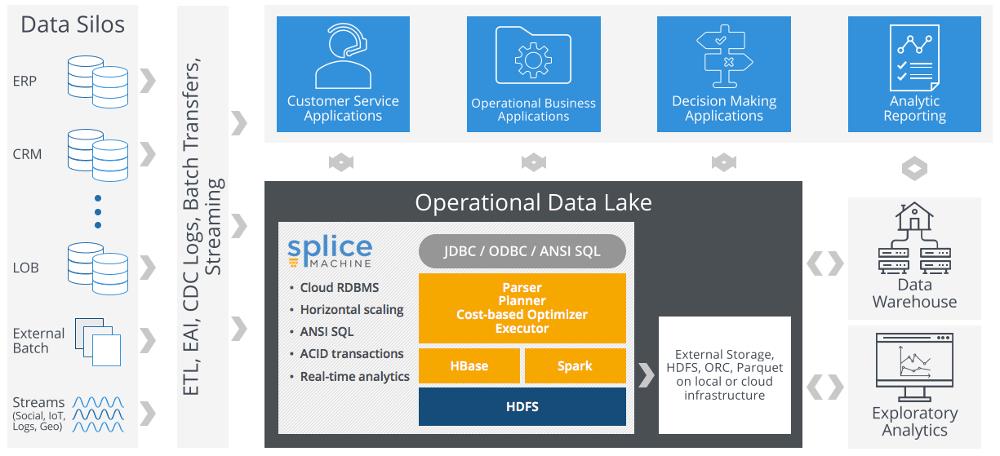 operational data lake - splice machine