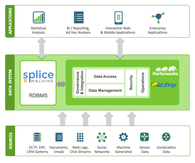 splice-machine-hortonworks-architecture