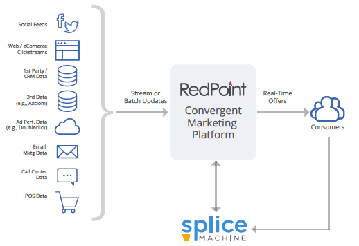 Splice Machine RedPoint Architecture